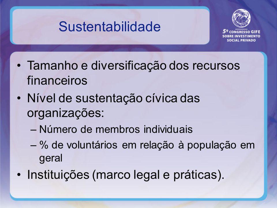 Sustentabilidade Tamanho e diversificação dos recursos financeiros Nível de sustentação cívica das organizações: –Número de membros individuais –% de voluntários em relação à população em geral Instituições (marco legal e práticas).