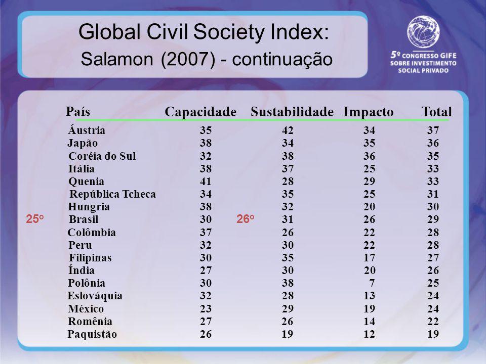 Causas para Baixo Nível de Sustentabilidade no Brasil.