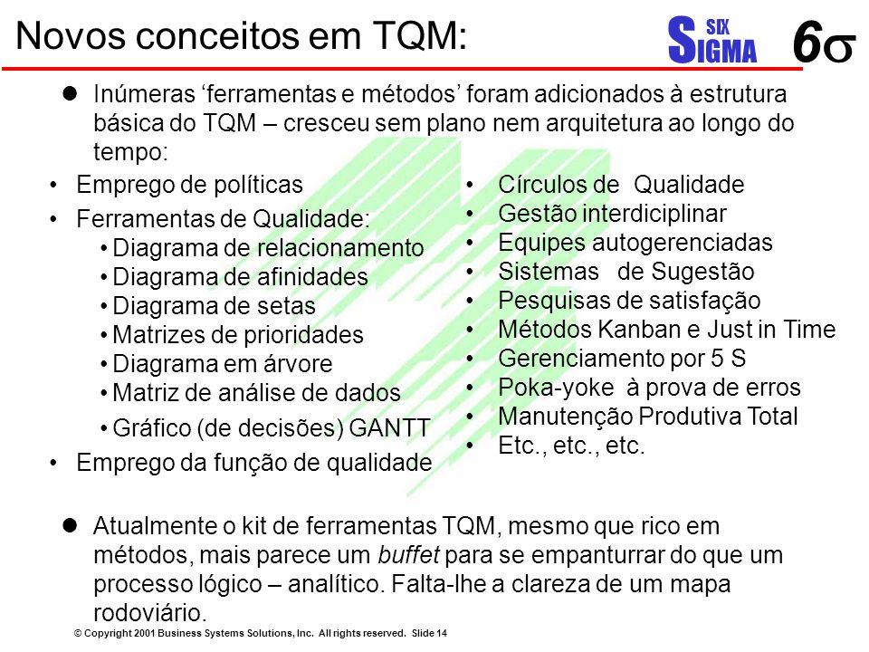66 S IGMA SIX Novos conceitos em TQM: Inúmeras 'ferramentas e métodos' foram adicionados à estrutura básica do TQM – cresceu sem plano nem arquitetu