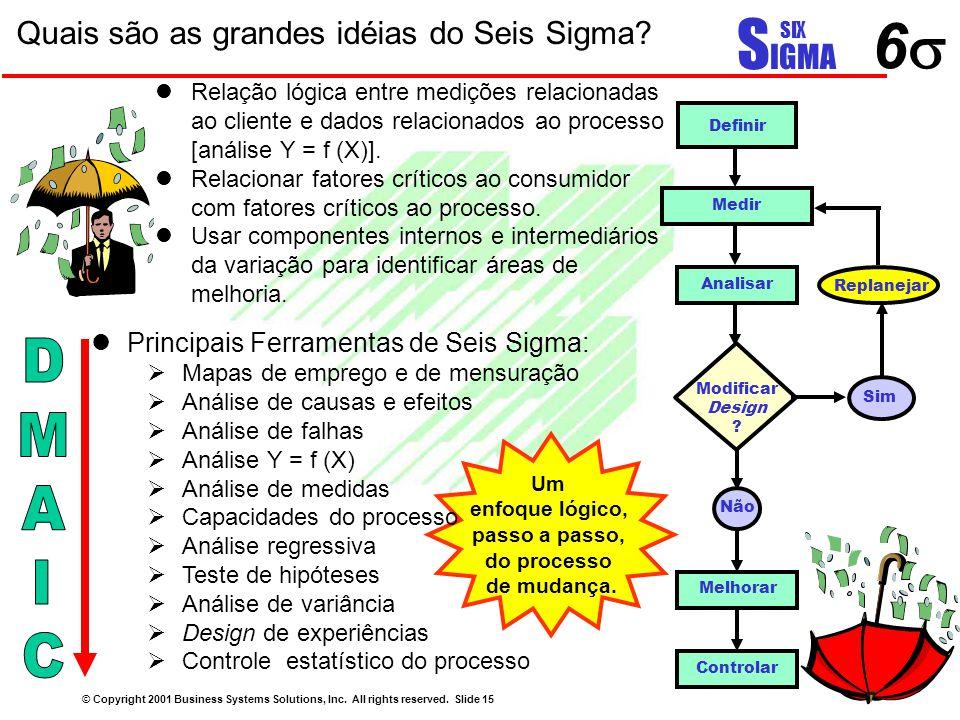 66 S IGMA SIX Quais são as grandes idéias do Seis Sigma? © Copyright 2001 Business Systems Solutions, Inc. All rights reserved. Slide 15 Medir Anali