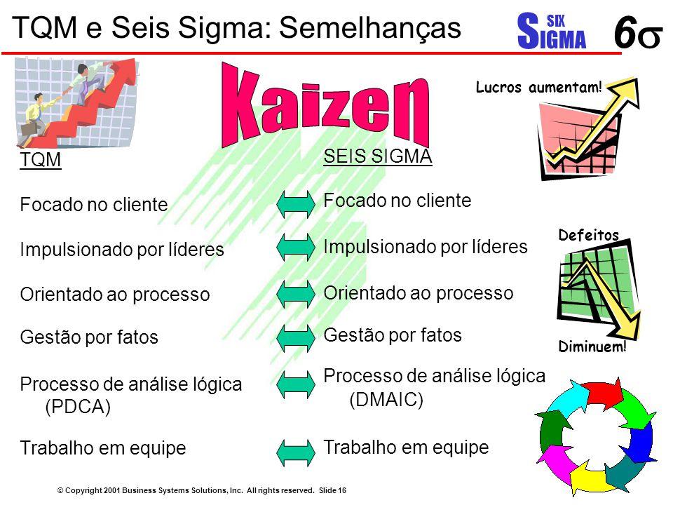 TQM e Seis Sigma: Semelhanças TQM Focado no cliente Impulsionado por líderes Orientado ao processo Gestão por fatos Processo de análise lógica (PDCA)