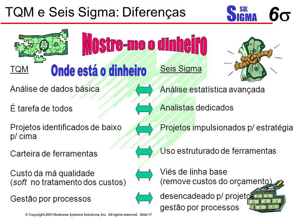 TQM e Seis Sigma: Diferenças TQM Análise de dados básica É tarefa de todos Projetos identificados de baixo p/ cima Carteira de ferramentas Custo da má