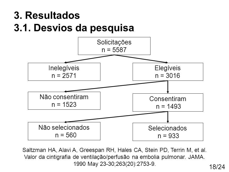 18/24 3. Resultados 3.1. Desvios da pesquisa Saltzman HA, Alavi A, Greespan RH, Hales CA, Stein PD, Terrin M, et al. Valor da cintigrafia de ventilaçã
