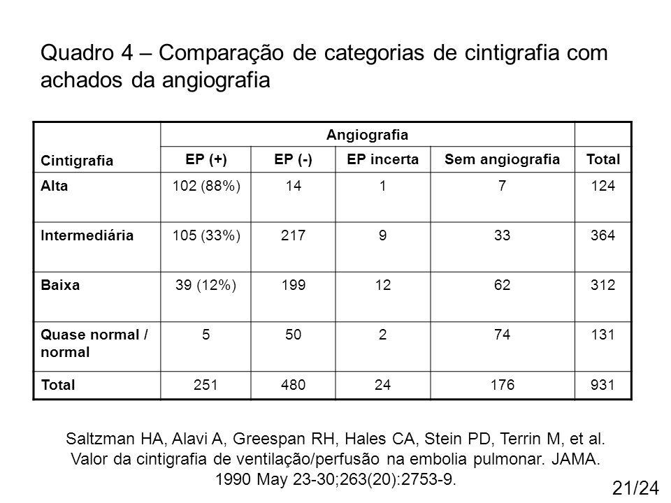21/24 Cintigrafia Angiografia EP (+)EP (-)EP incertaSem angiografiaTotal Alta102 (88%)1417124 Intermediária105 (33%)217933364 Baixa39 (12%)1991262312
