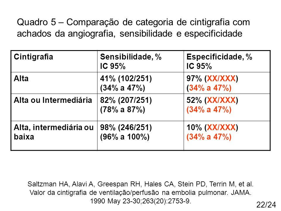 22/24 CintigrafiaSensibilidade, % IC 95% Especificidade, % IC 95% Alta41% (102/251) (34% a 47%) 97% (XX/XXX) (34% a 47%) Alta ou Intermediária82% (207