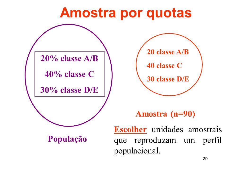 29 Amostra por quotas 20% classe A/B 40% classe C 30% classe D/E População 20 classe A/B 40 classe C 30 classe D/E Amostra (n=90) Escolher unidades amostrais que reproduzam um perfil populacional.
