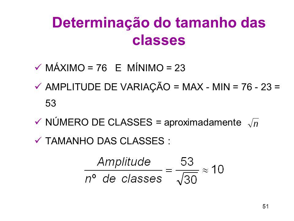 51 Determinação do tamanho das classes MÁXIMO = 76 E MÍNIMO = 23 AMPLITUDE DE VARIAÇÃO = MAX - MIN = 76 - 23 = 53 NÚMERO DE CLASSES = aproximadamente TAMANHO DAS CLASSES :