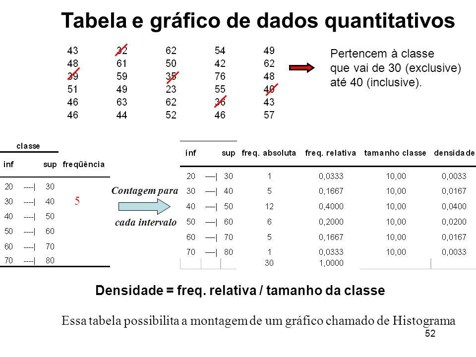 52 Contagem para cada intervalo Essa tabela possibilita a montagem de um gráfico chamado de Histograma Pertencem à classe que vai de 30 (exclusive) até 40 (inclusive).