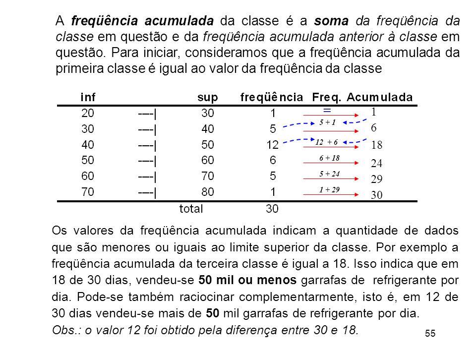 55 Os valores da freqüência acumulada indicam a quantidade de dados que são menores ou iguais ao limite superior da classe.