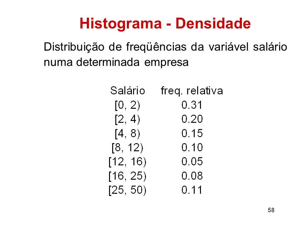 58 Histograma - Densidade Distribuição de freqüências da variável salário numa determinada empresa