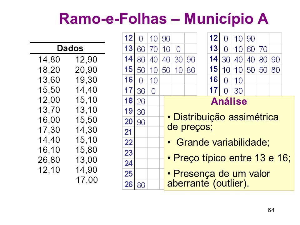64 Ramo-e-Folhas – Município A Análise Distribuição assimétrica de preços; Grande variabilidade; Preço típico entre 13 e 16; Presença de um valor aberrante (outlier).