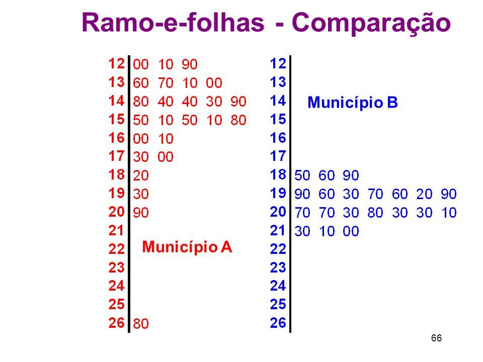 66 Ramo-e-folhas - Comparação Município A Município B