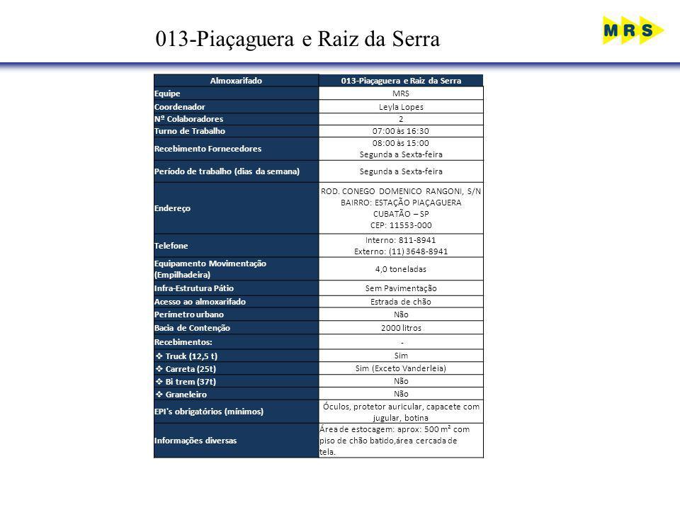 013-Piaçaguera e Raiz da Serra Almoxarifado013-Piaçaguera e Raiz da Serra EquipeMRS CoordenadorLeyla Lopes Nº Colaboradores2 Turno de Trabalho07:00 às