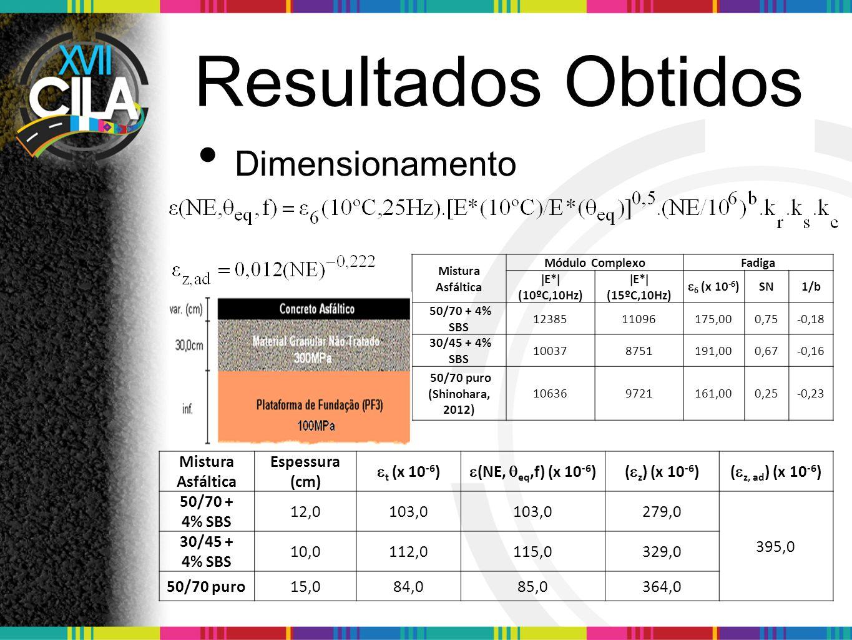 Resultados Obtidos Dimensionamento Mistura Asfáltica Espessura (cm)  t (x 10 -6 )  (NE,  eq,f) (x 10 -6 )(  z ) (x 10 -6 )(  z, ad ) (x 10 -6 ) 50/70 + 4% SBS 12,0103,0 279,0 395,0 30/45 + 4% SBS 10,0112,0115,0329,0 50/70 puro15,084,085,0364,0 Mistura Asfáltica Módulo ComplexoFadiga  E*  (10ºC,10Hz)  E*  (15ºC,10Hz)  6 (x 10 -6 ) SN1/b 50/70 + 4% SBS 1238511096175,000,75-0,18 30/45 + 4% SBS 100378751191,000,67-0,16 50/70 puro (Shinohara, 2012) 106369721161,000,25-0,23