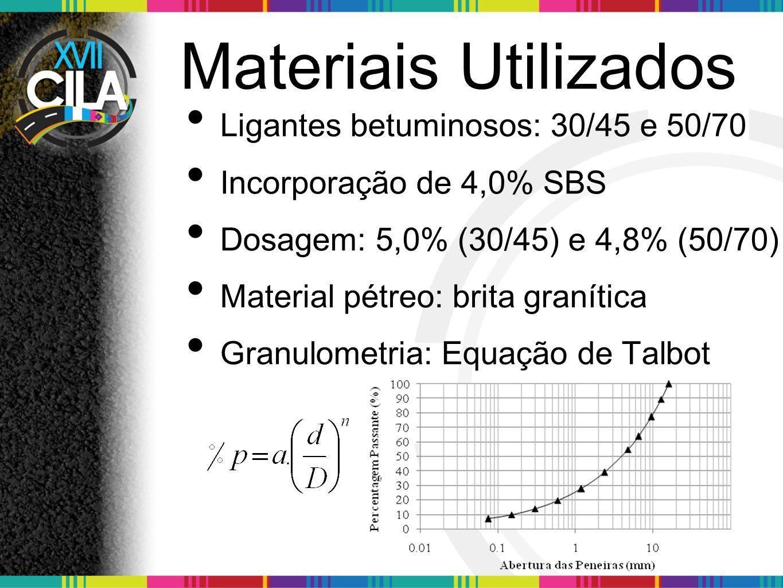 Materiais Utilizados Ligantes betuminosos: 30/45 e 50/70 Incorporação de 4,0% SBS Dosagem: 5,0% (30/45) e 4,8% (50/70) Material pétreo: brita granítica Granulometria: Equação de Talbot