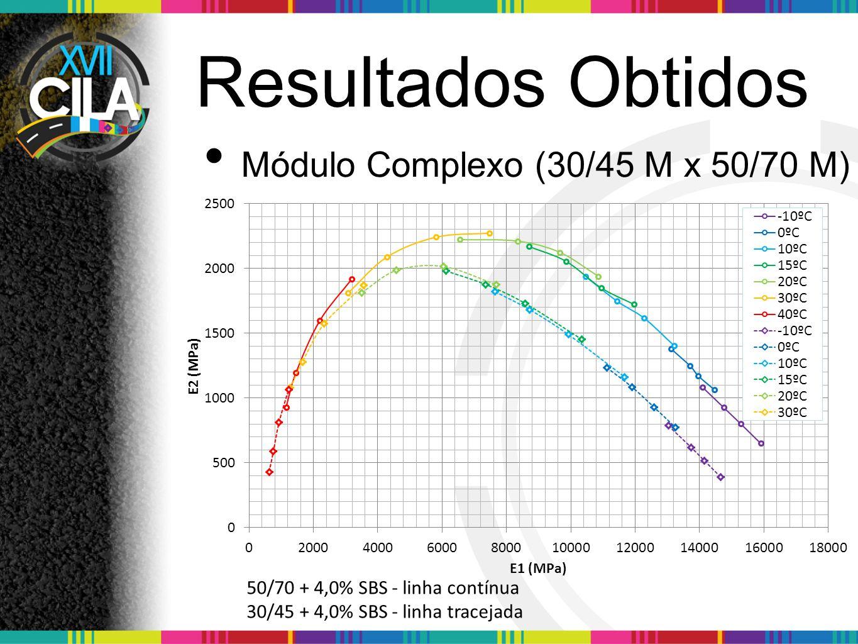 Resultados Obtidos Módulo Complexo (30/45 M x 50/70 M) 50/70 + 4,0% SBS - linha contínua 30/45 + 4,0% SBS - linha tracejada