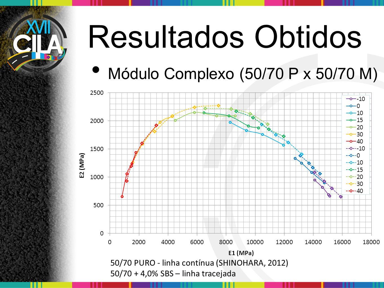 Resultados Obtidos Módulo Complexo (50/70 P x 50/70 M) 50/70 PURO - linha contínua (SHINOHARA, 2012) 50/70 + 4,0% SBS – linha tracejada