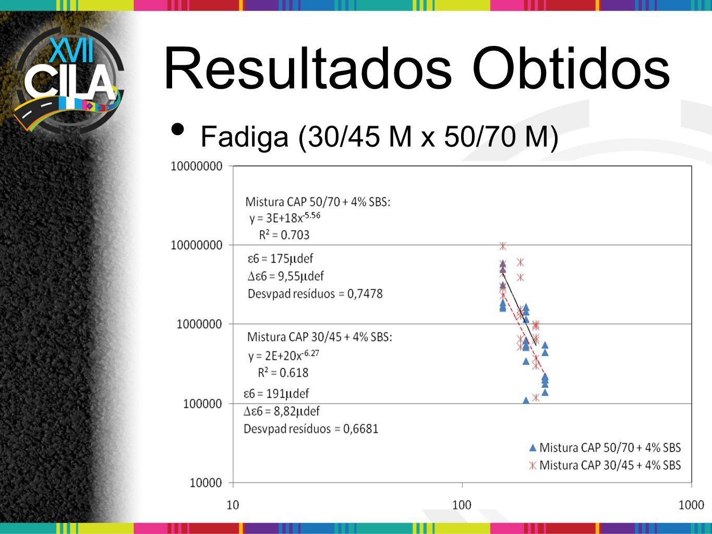 Resultados Obtidos Fadiga (30/45 M x 50/70 M)
