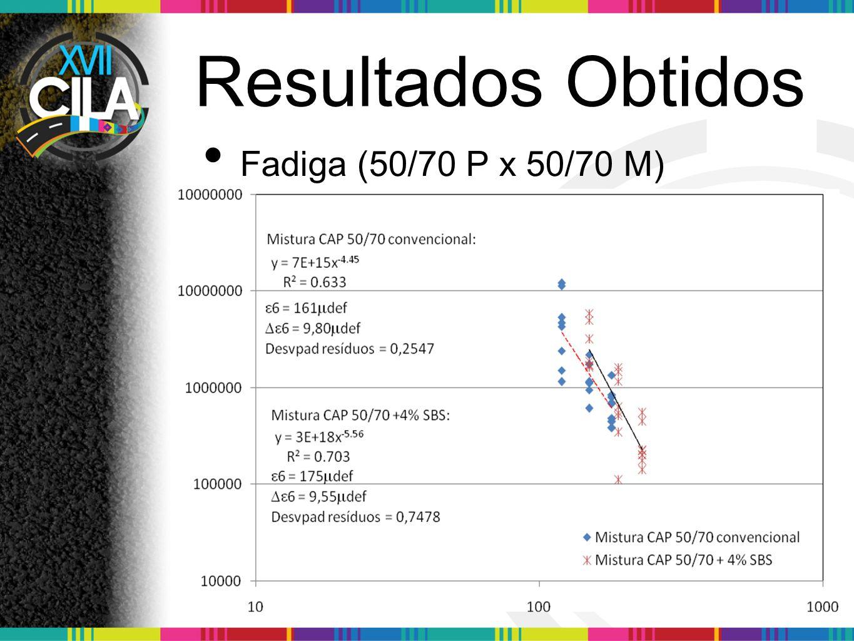 Resultados Obtidos Fadiga (50/70 P x 50/70 M)