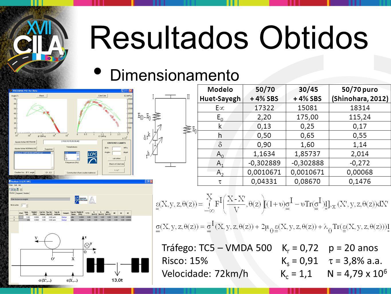 Resultados Obtidos Dimensionamento Modelo Huet-Sayegh 50/70 + 4% SBS 30/45 + 4% SBS 50/70 puro (Shinohara, 2012) EE 173221508118314 E0E0 2,20175,00115,24 k0,130,250,17 h0,500,650,55  0,901,601,14 A0A0 1,16341,857372,014 A1A1 -0,302889-0,302888-0,272 A2A2 0,0010671 0,00068  0,043310,086700,1476 Tráfego: TC5 – VMDA 500 K r = 0,72 p = 20 anos Risco: 15% K s = 0,91  = 3,8% a.a.