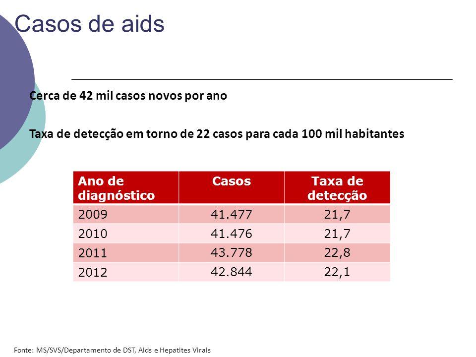 Casos de aids Cerca de 42 mil casos novos por ano Taxa de detecção em torno de 22 casos para cada 100 mil habitantes Ano de diagnóstico CasosTaxa de detecção 2009 41.47721,7 2010 41.47621,7 2011 43.77822,8 2012 42.84422,1 Fonte: MS/SVS/Departamento de DST, Aids e Hepatites Virais