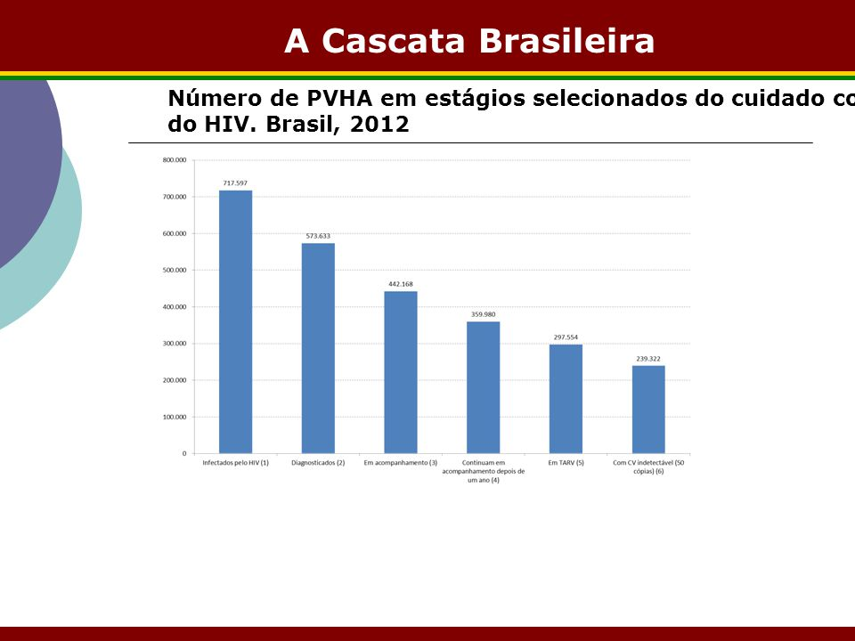 A Cascata Brasileira Número de PVHA em estágios selecionados do cuidado contínuo do HIV.