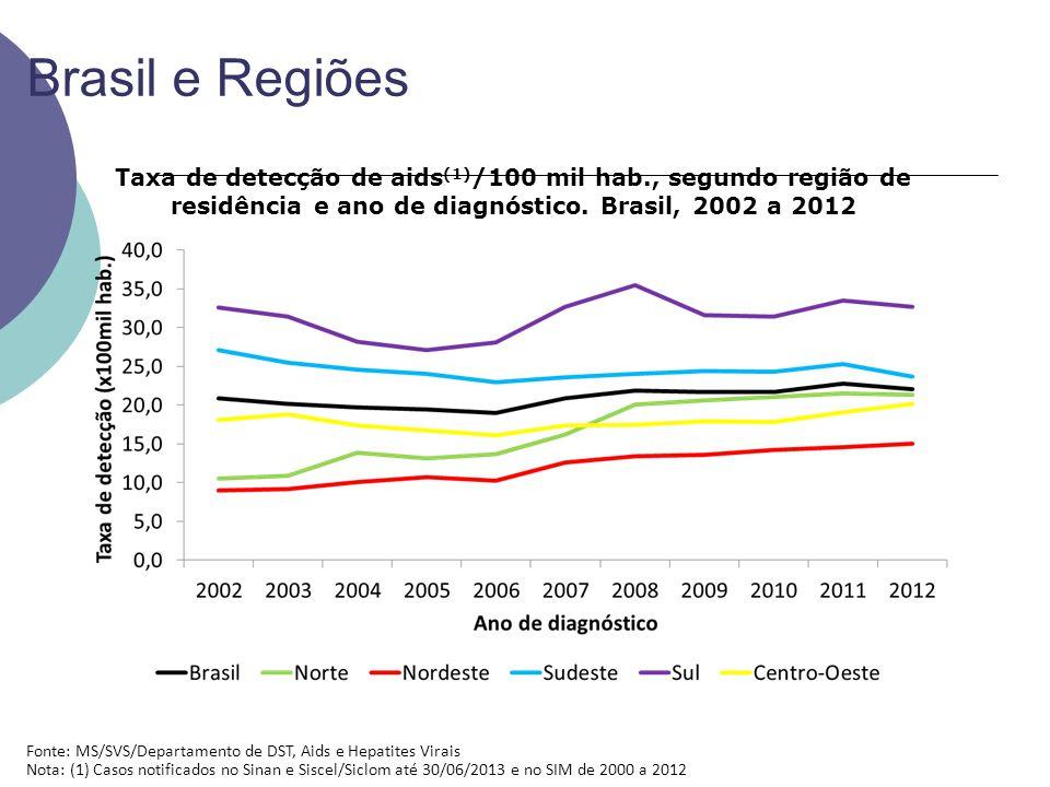 Brasil e Regiões Fonte: MS/SVS/Departamento de DST, Aids e Hepatites Virais Nota: (1) Casos notificados no Sinan e Siscel/Siclom até 30/06/2013 e no SIM de 2000 a 2012 Taxa de detecção de aids (1) /100 mil hab., segundo região de residência e ano de diagnóstico.