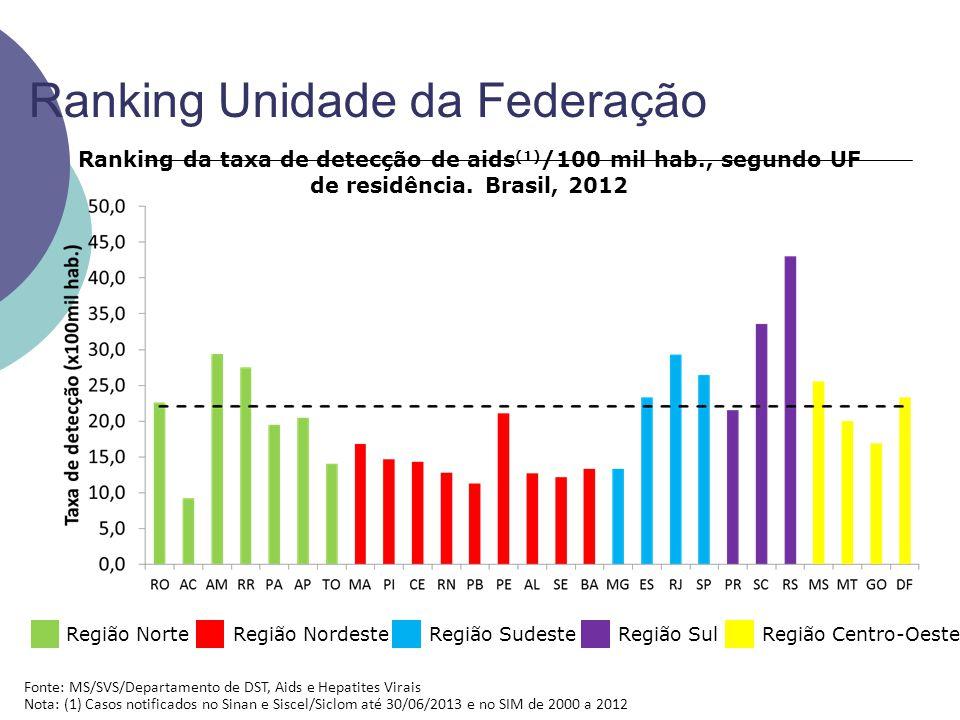 Ranking Unidade da Federação Região NorteRegião NordesteRegião SudesteRegião SulRegião Centro-Oeste Ranking da taxa de detecção de aids (1) /100 mil hab., segundo UF de residência.