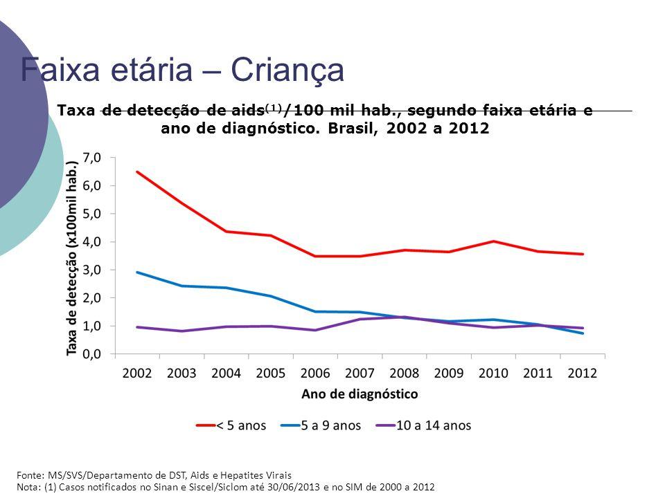 Faixa etária – Criança Taxa de detecção de aids (1) /100 mil hab., segundo faixa etária e ano de diagnóstico.