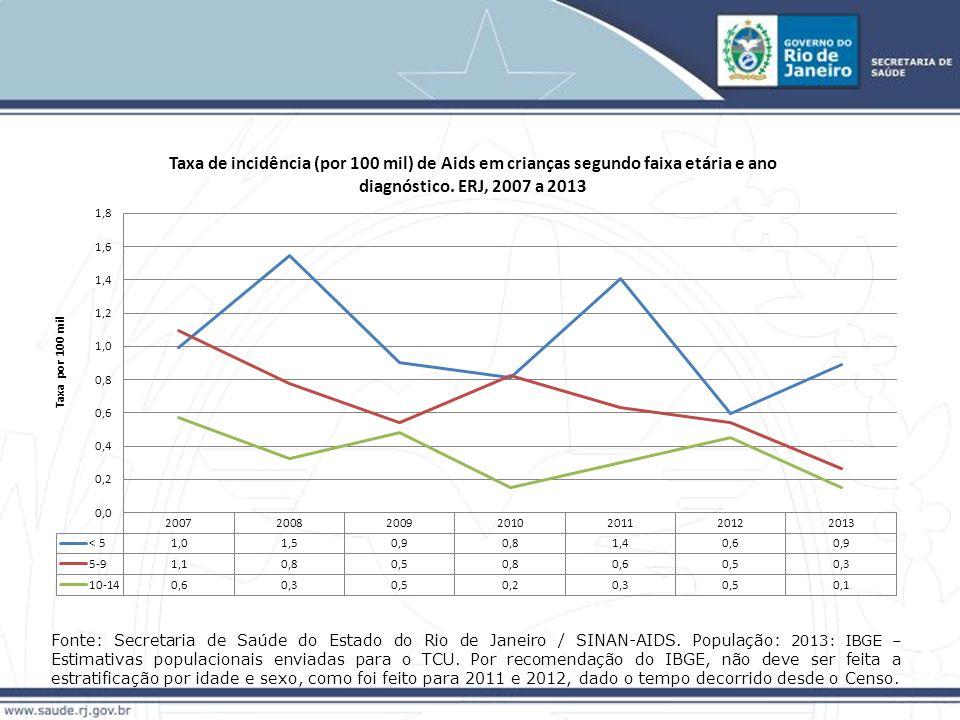 Fonte: Secretaria de Saúde do Estado do Rio de Janeiro / SINAN-AIDS.