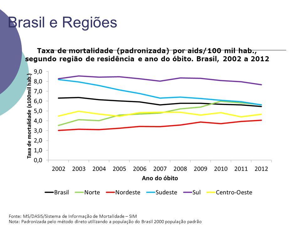 Brasil e Regiões Taxa de mortalidade (padronizada) por aids/100 mil hab., segundo região de residência e ano do óbito.