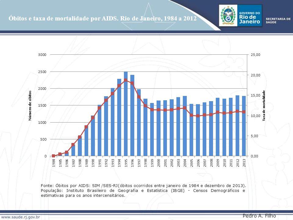 Óbitos e taxa de mortalidade por AIDS.