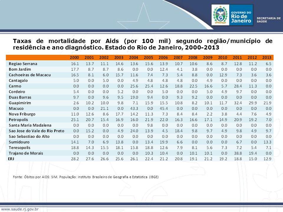 Taxas de mortalidade por Aids (por 100 mil) segundo região/município de residência e ano diagnóstico.