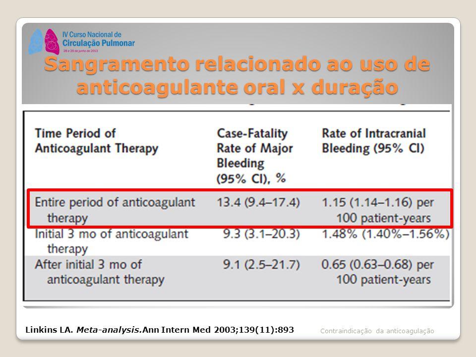 Sangramento relacionado ao uso de anticoagulante oral x duração Contraindicação da anticoagulação Linkins LA. Meta-analysis.Ann Intern Med 2003;139(11