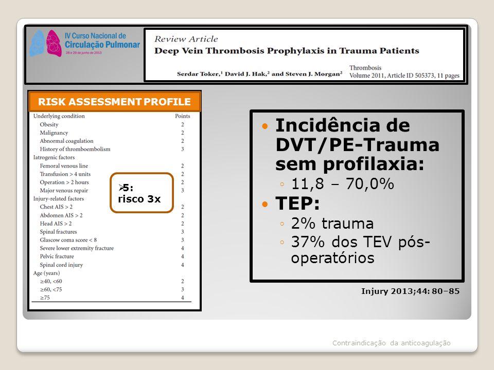 Incidência de DVT/PE-Trauma sem profilaxia: ◦11,8 – 70,0% TEP: ◦2% trauma ◦37% dos TEV pós- operatórios RISK ASSESSMENT PROFILE  5: risco 3x Injury 2
