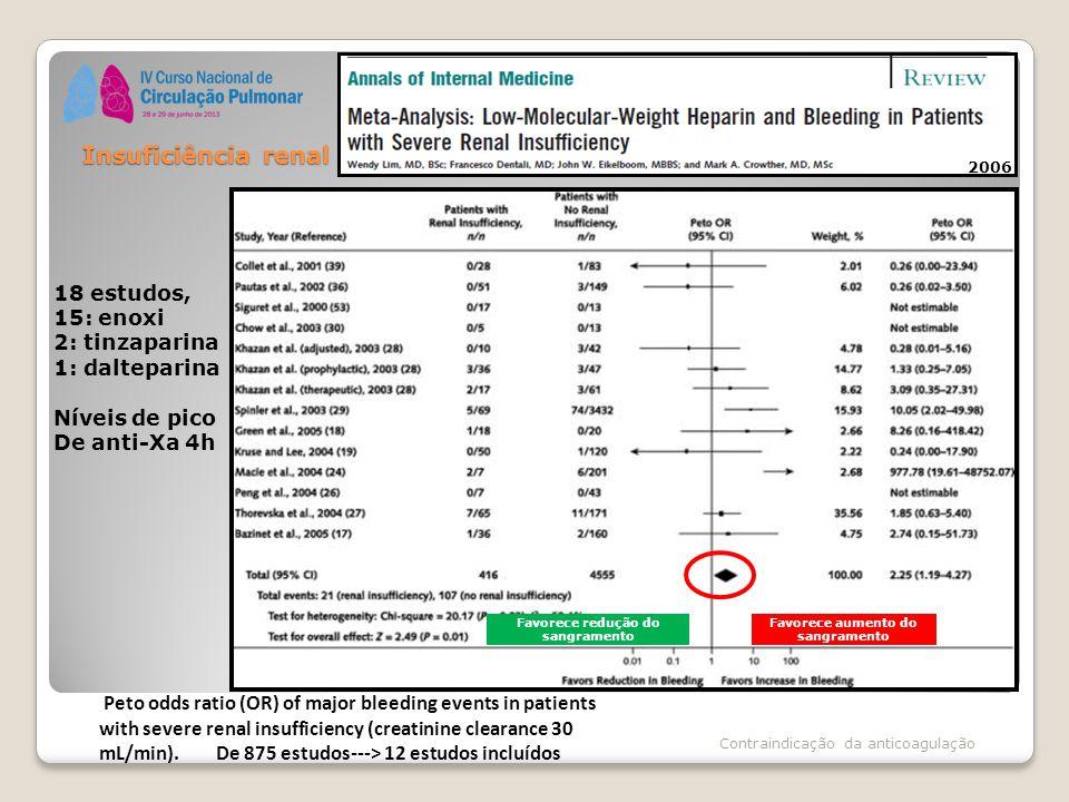Insuficiência renal Contraindicação da anticoagulação Peto odds ratio (OR) of major bleeding events in patients with severe renal insufficiency (creatinine clearance 30 mL/min).