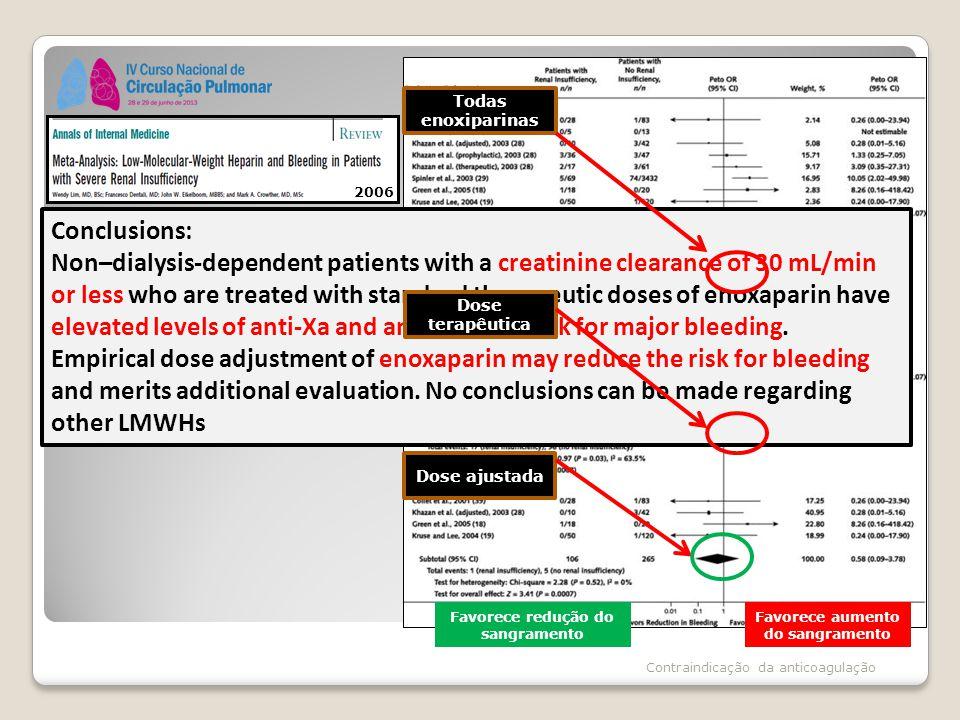 Contraindicação da anticoagulação Peto odds ratio (OR) of major bleeding Events with enoxaparin in patients with severe renal insufficiency (creatinine clearance 30 mL/min).