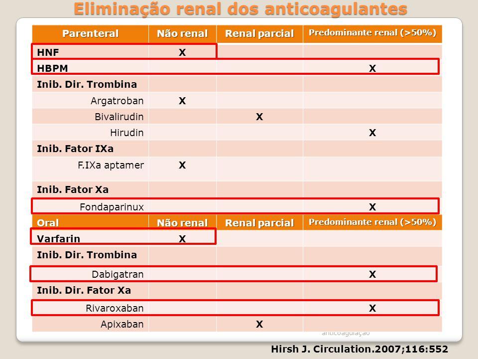 Contra-indicação da anticoagulação Parenteral Não renal Renal parcial Predominante renal (>50%) HNFX HBPMX Inib. Dir. Trombina ArgatrobanX Bivalirudin