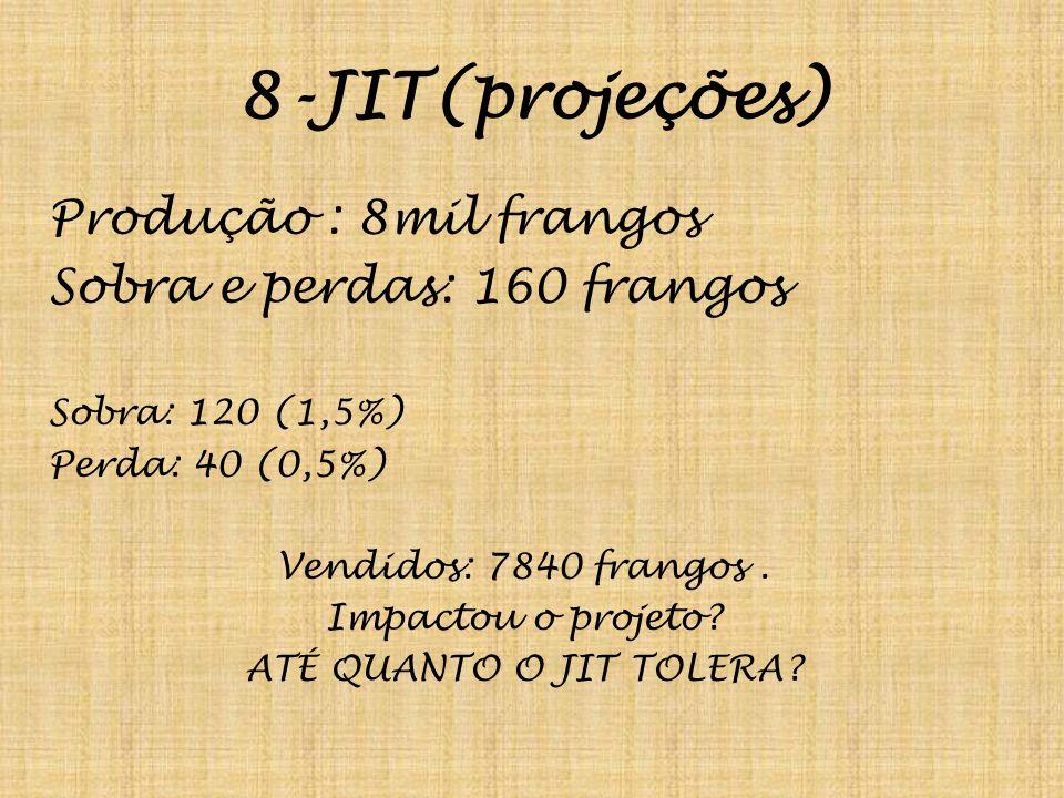 8-JIT(projeções) Produção : 8mil frangos Sobra e perdas: 160 frangos Sobra: 120 (1,5%) Perda: 40 (0,5%) Vendidos: 7840 frangos. Impactou o projeto? AT