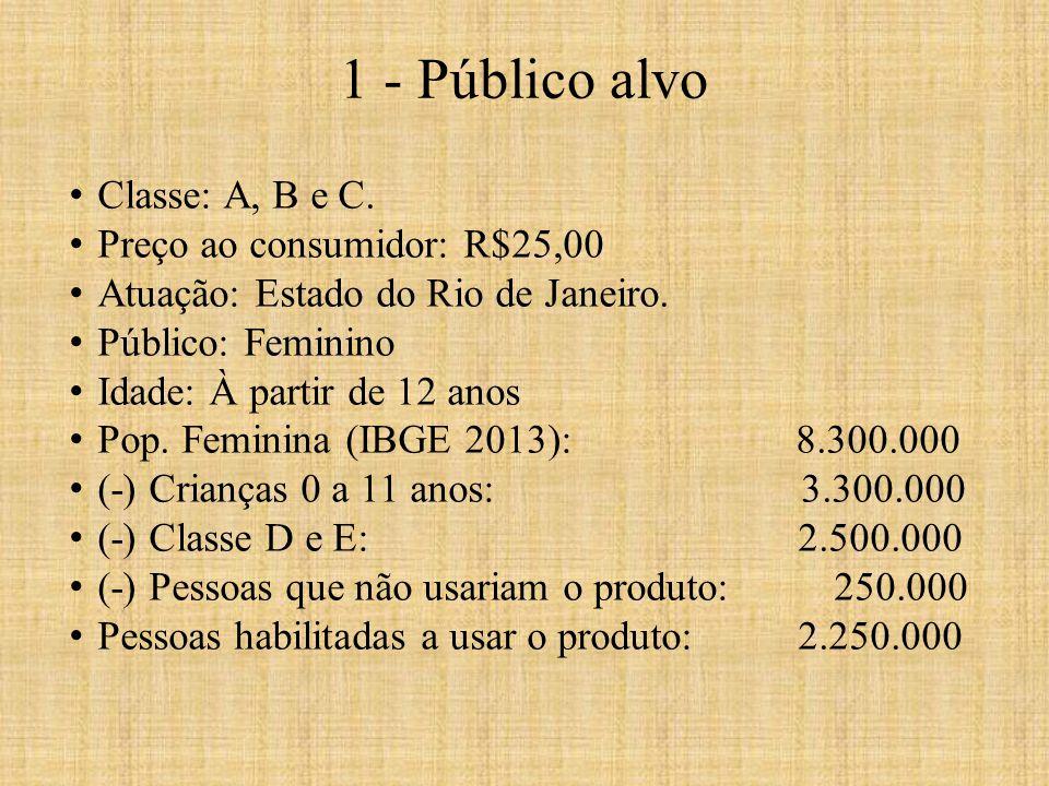Classe: A, B e C. Preço ao consumidor: R$25,00 Atuação: Estado do Rio de Janeiro. Público: Feminino Idade: À partir de 12 anos Pop. Feminina (IBGE 201