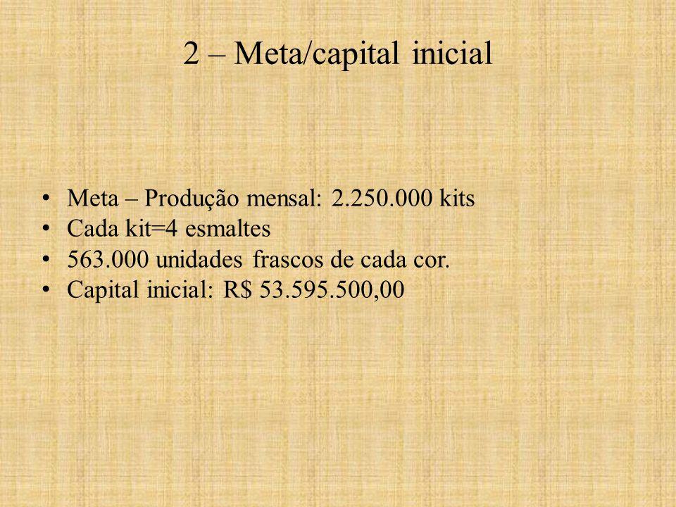 Meta – Produção mensal: 2.250.000 kits Cada kit=4 esmaltes 563.000 unidades frascos de cada cor. Capital inicial: R$ 53.595.500,00 2 – Meta/capital in