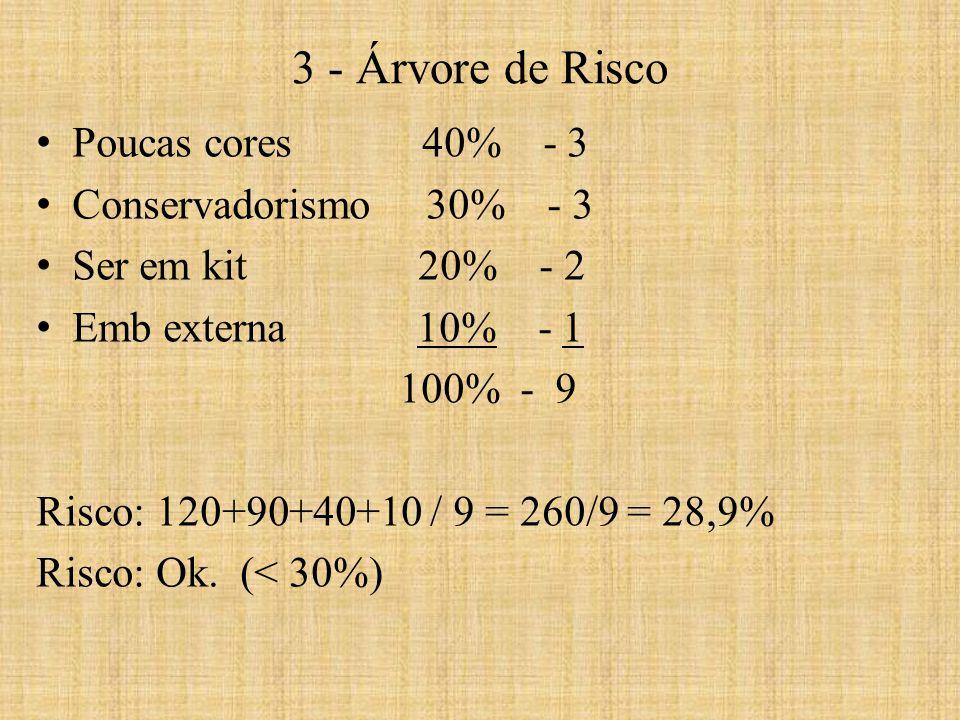 Poucas cores 40% - 3 Conservadorismo 30% - 3 Ser em kit 20% - 2 Emb externa 10% - 1 100% - 9 Risco: 120+90+40+10 / 9 = 260/9 = 28,9% Risco: Ok. (< 30%