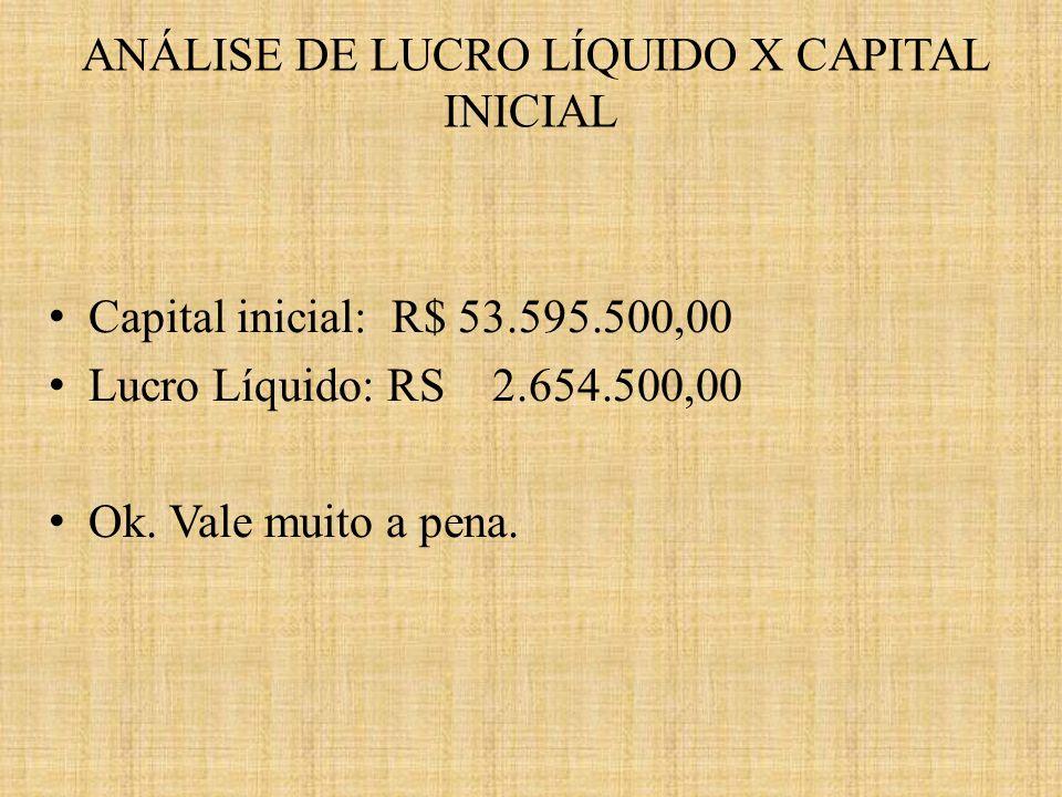 Capital inicial: R$ 53.595.500,00 Lucro Líquido: RS 2.654.500,00 Ok. Vale muito a pena. ANÁLISE DE LUCRO LÍQUIDO X CAPITAL INICIAL