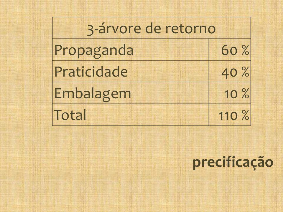 precificação 3-árvore de retorno Propaganda60 % Praticidade40 % Embalagem10 % Total110 %