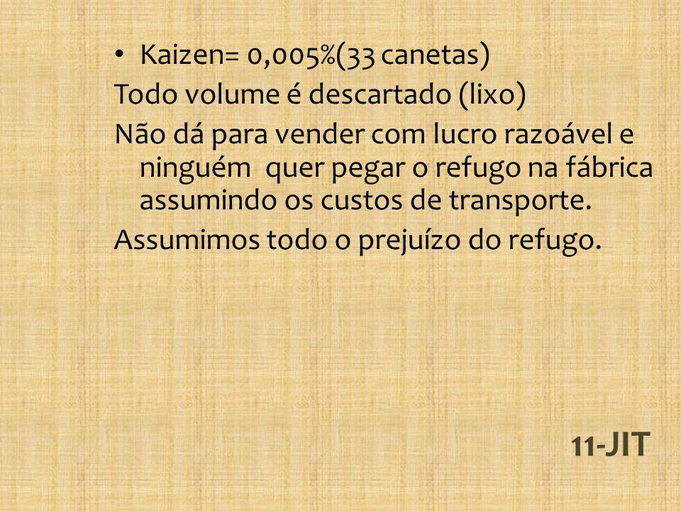 11-JIT Kaizen= 0,005%(33 canetas) Todo volume é descartado (lixo) Não dá para vender com lucro razoável e ninguém quer pegar o refugo na fábrica assum
