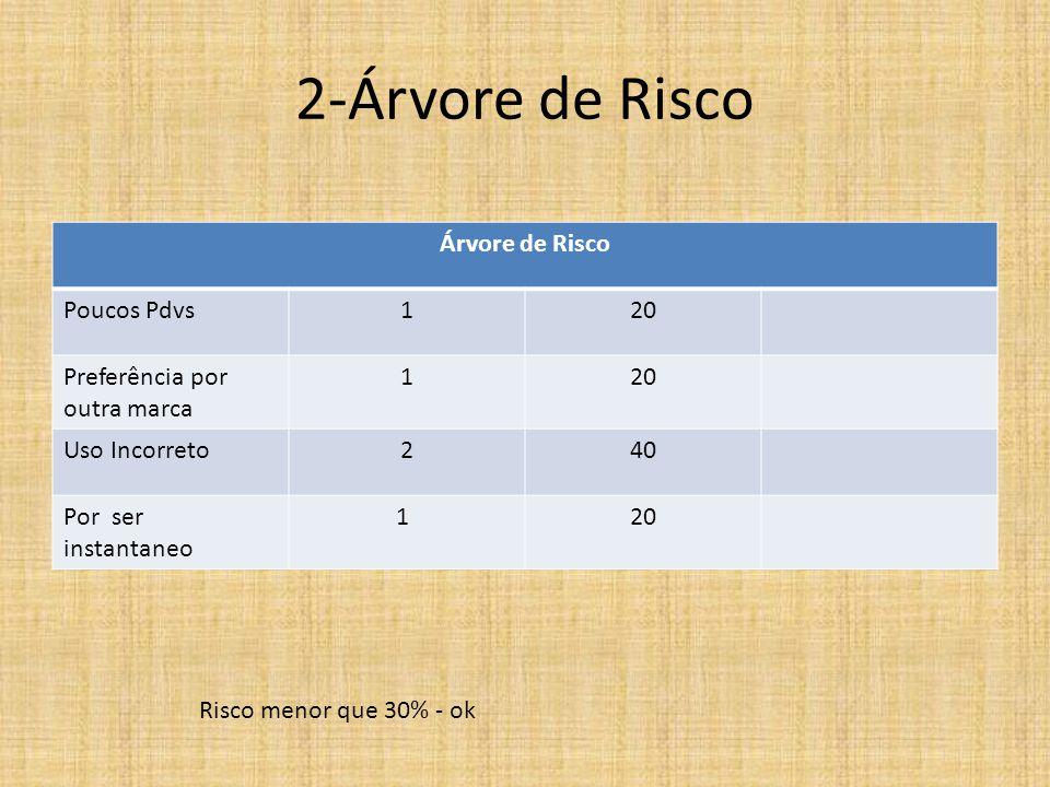 2-Árvore de Risco Árvore de Risco Poucos Pdvs120 Preferência por outra marca 120 Uso Incorreto240 Por ser instantaneo 120 Risco menor que 30% - ok