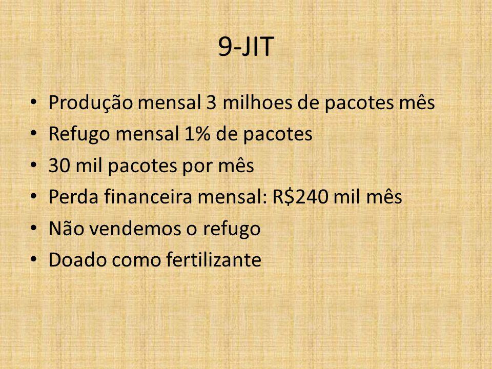 9-JIT Produção mensal 3 milhoes de pacotes mês Refugo mensal 1% de pacotes 30 mil pacotes por mês Perda financeira mensal: R$240 mil mês Não vendemos