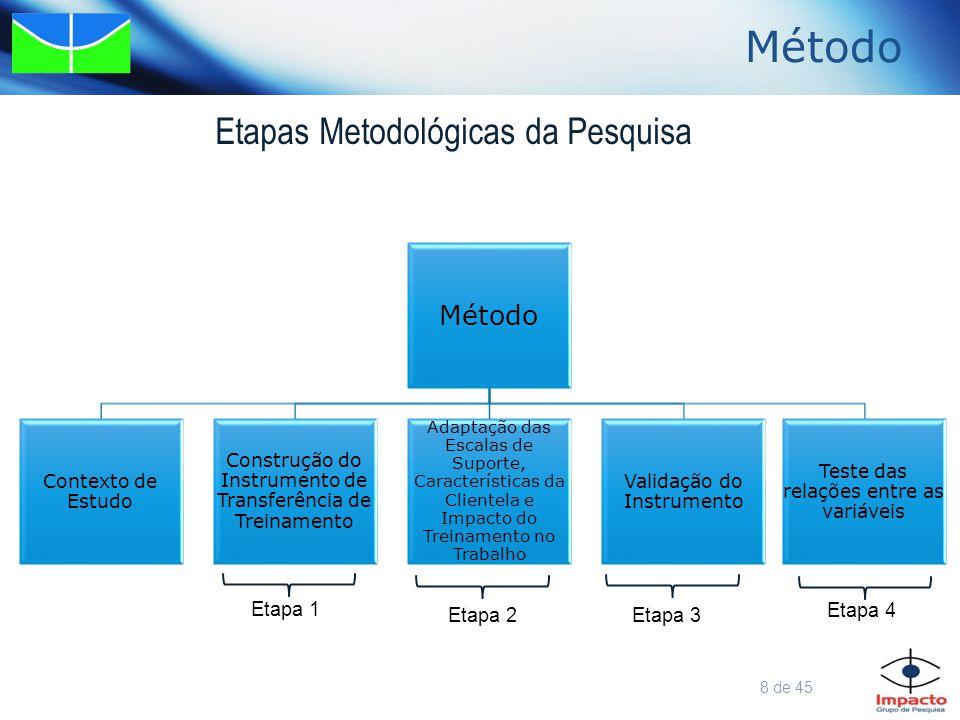 Método a)Adaptação da Escala de Suporte à Transferência Adaptação das Escalas de Suporte, Características da Clientela e Impacto do Treinamento no Trabalho Escala Original (Abbad, 1999; Abbad & Sallorenzo, 2001) Escala de resposta do tipo Likert de 1 a 5 Escala Adaptada Escala de resposta do tipo Likert de 1 a 10 Suporte Psicossocial – 11 itens com cargas fatoriais acima de 0,40 7 itens com cargas fatoriais acima de 0,60 e Alpha de Cronbach =0,91 Suporte Material – 5 itens com cargas fatoriais acima de 0,40 3 itens com cargas fatoriais acima de 0,57 e Alpha de Cronbach =0,91  Na escala original foi excluído o item sobre a carga de trabalho por não atingir carga fatorial mínima de 0,40, mas devido ao contexto de estudo optou-se por manter e após a aplicação esse item apresentou carga fatorial acima de 0,67 nas duas amostras.