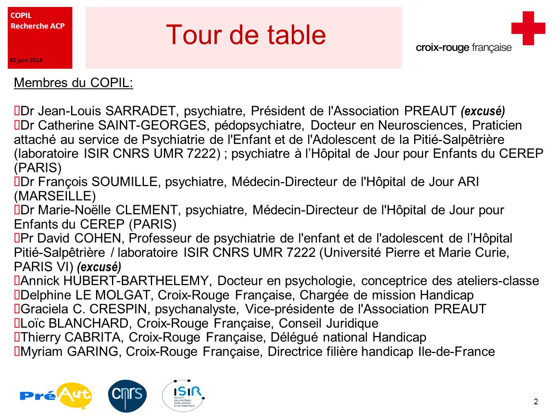 COPIL Recherche ACP 30 juin 2014 Tour de table Membres du COPIL:  Dr Jean-Louis SARRADET, psychiatre, Président de l Association PREAUT (excusé)  Dr Catherine SAINT-GEORGES, pédopsychiatre, Docteur en Neurosciences, Praticien attaché au service de Psychiatrie de l Enfant et de l Adolescent de la Pitié-Salpêtrière (laboratoire ISIR CNRS UMR 7222) ; psychiatre à l'Hôpital de Jour pour Enfants du CEREP (PARIS)  Dr François SOUMILLE, psychiatre, Médecin-Directeur de l Hôpital de Jour ARI (MARSEILLE)  Dr Marie-Noëlle CLEMENT, psychiatre, Médecin-Directeur de l Hôpital de Jour pour Enfants du CEREP (PARIS)  Pr David COHEN, Professeur de psychiatrie de l enfant et de l adolescent de l'Hôpital Pitié-Salpêtrière / laboratoire ISIR CNRS UMR 7222 (Université Pierre et Marie Curie, PARIS VI) (excusé)  Annick HUBERT-BARTHELEMY, Docteur en psychologie, conceptrice des ateliers-classe  Delphine LE MOLGAT, Croix-Rouge Française, Chargée de mission Handicap  Graciela C.