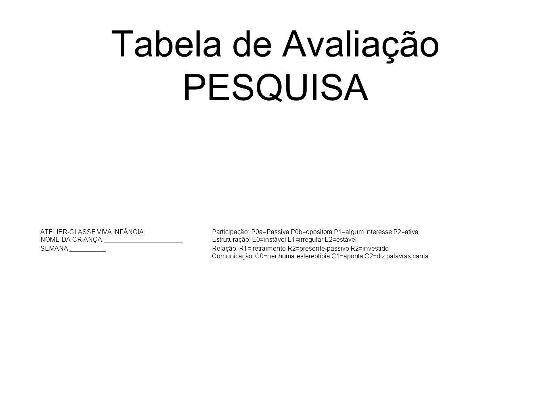 Tabela de Avaliação PESQUISA ATELIER-CLASSE VIVA INFÂNCIAParticipação: P0a=Passiva P0b=opositora P1=algum interesse P2=ativa NOME DA CRIANÇA:______________________ Estruturação: E0=instável E1=irregular E2=estável SEMANA __________Relação: R1= retraimento R2=presente-passivo R2=investido Comunicação: C0=nenhuma-estereotipia C1=aponta C2=diz palavras,canta